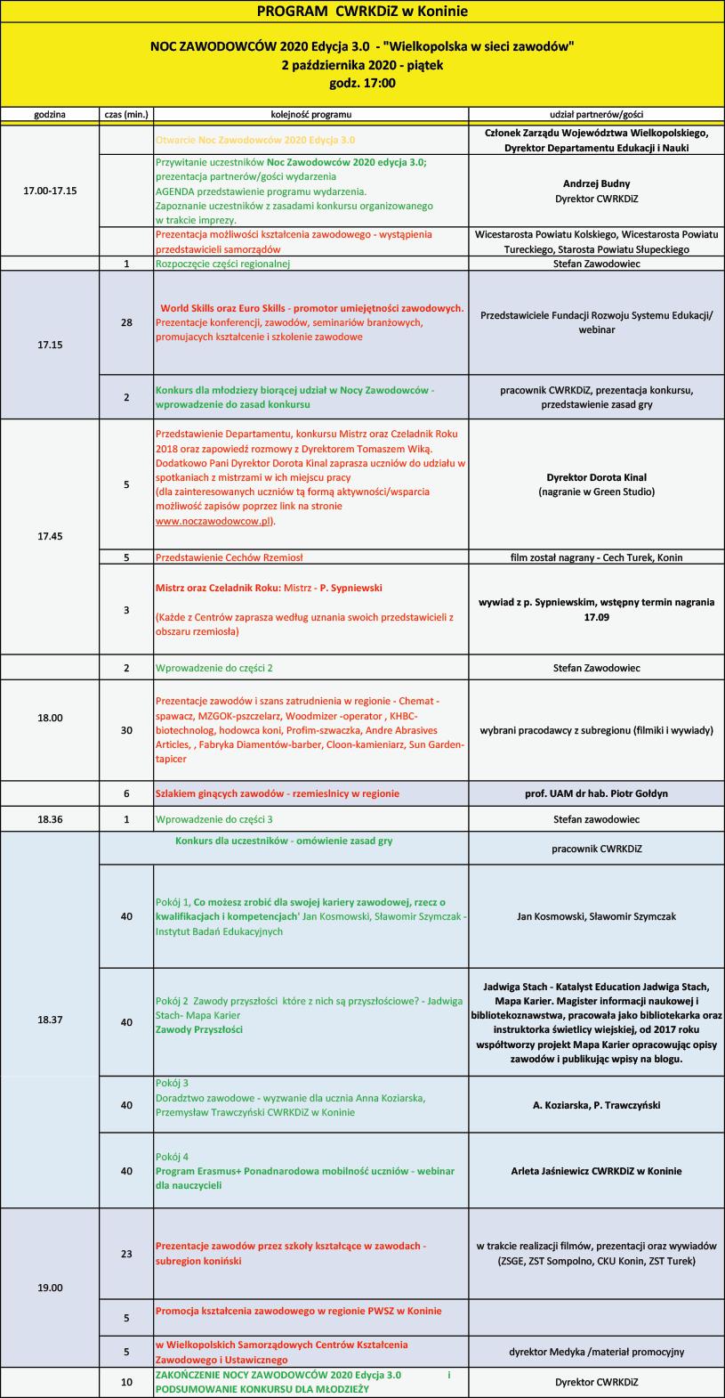 Program Noc Zawodowców 2020 Edycja 3.0 Wielkopolska w sieci zawodów w subregionie konińskim
