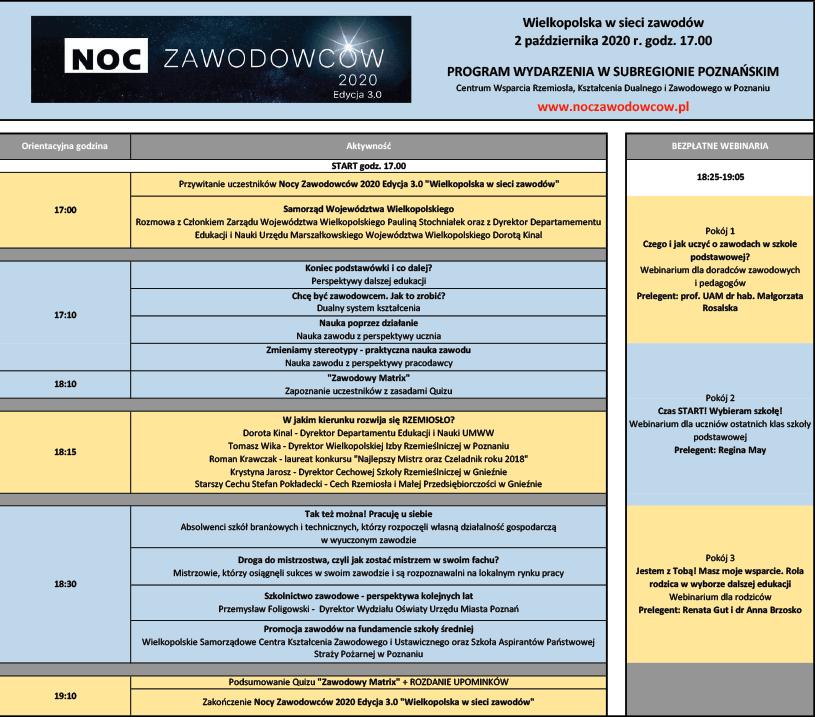 Program Noc Zawodowców 2020 Edycja 3.0 w subregionie poznańskim